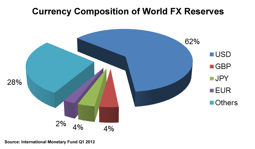 Currency Composition of world FX reserves 2012