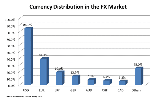 Currency Distribution in the FX Market