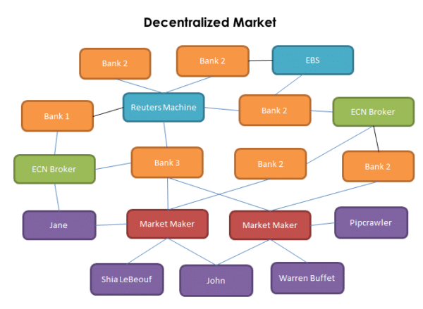 Decentralized Market