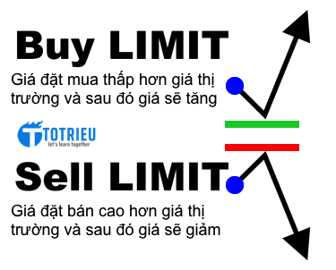 Lệnh Buy Limit và Sell Limit