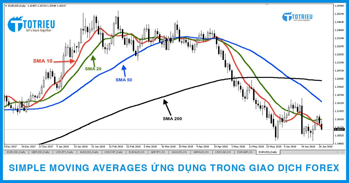 Simple Moving Average (SMA) và Ứng dụng SMA trong giao dịch Forex