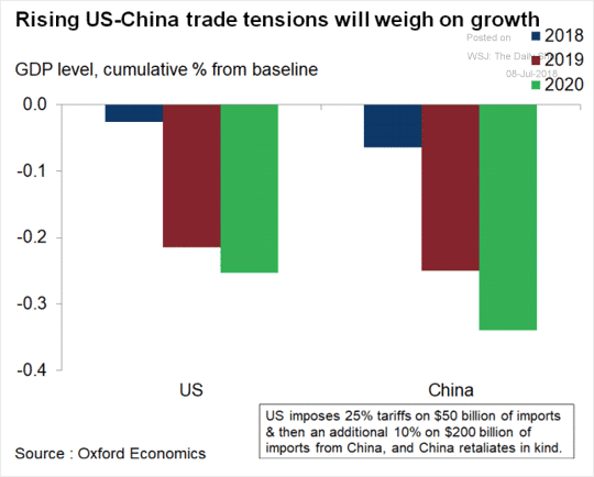 Rising US-China Trade