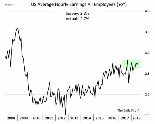 US Average Hourly Earnings
