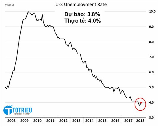 US Unemployment Rate 07-2018