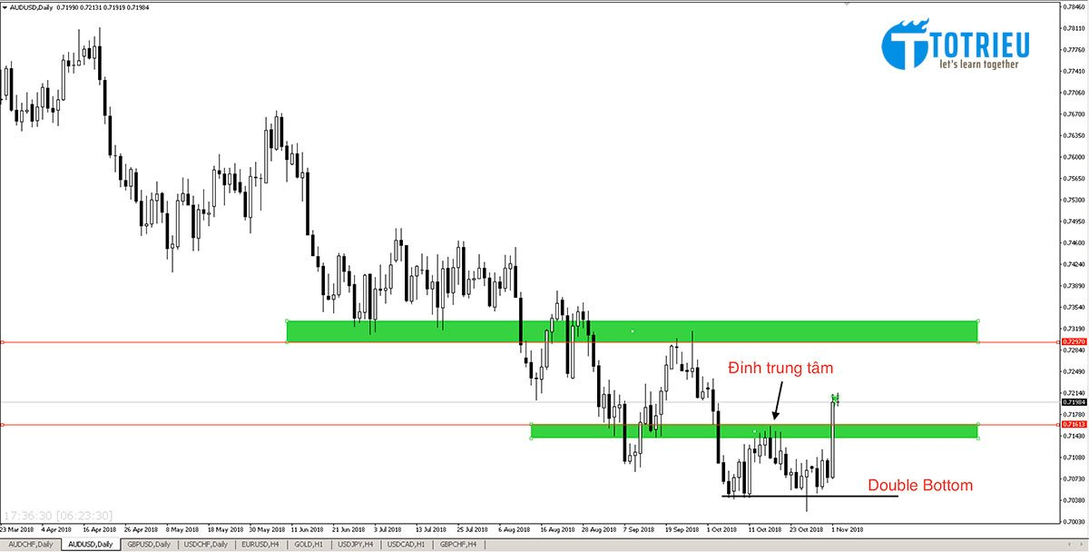 AUD/USD Double Bottom