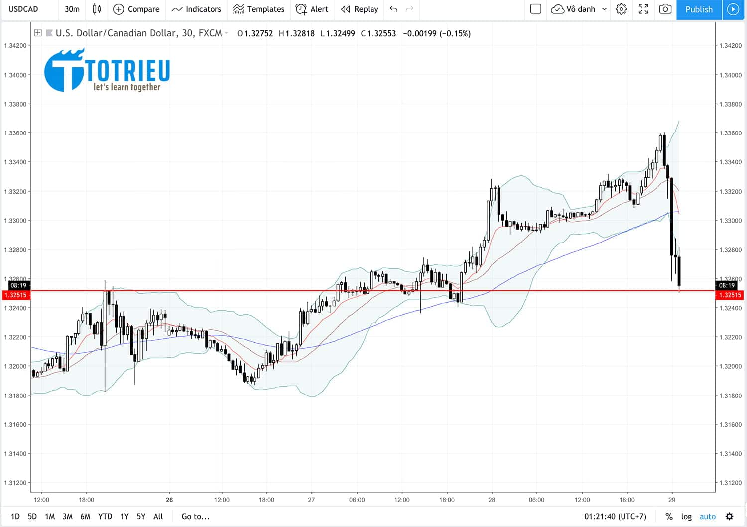 Kết quả giao dịch USD/CAD theo FOREX BABY PA SYSTEM