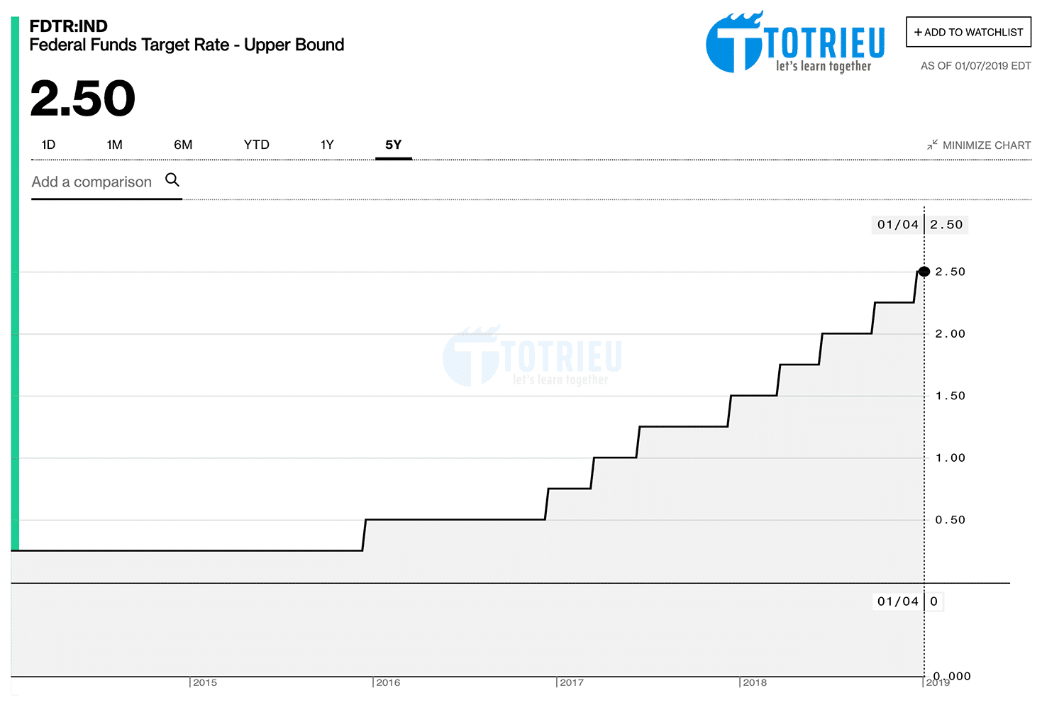 FED Interest Rate 2019
