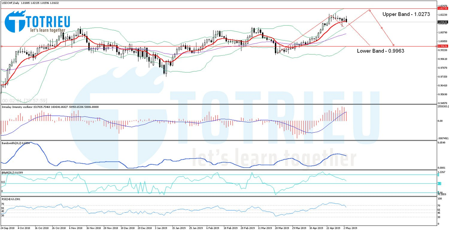 USD/CHF Chart Daily với Bollinger Bands