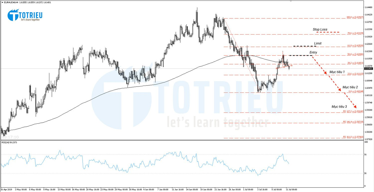EUR/AUD Chart H4 - Fibonacci Retracement