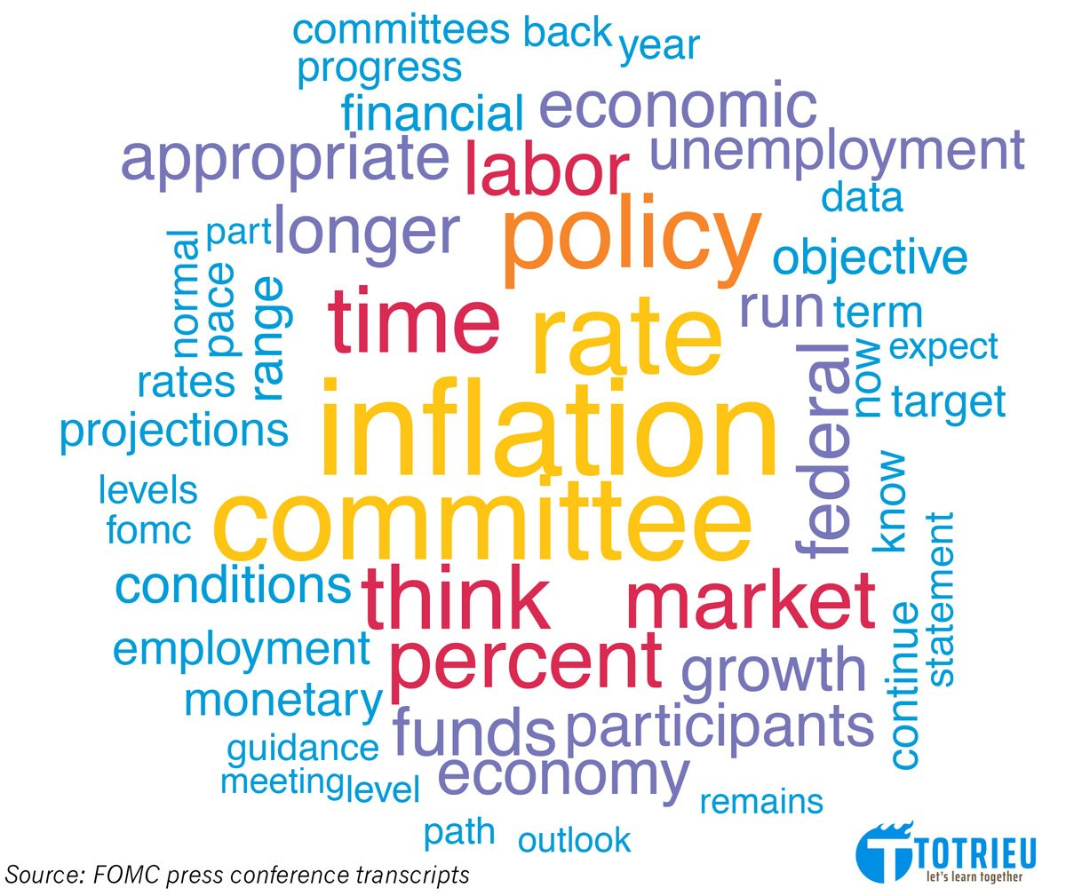 FOMC Word Cloud