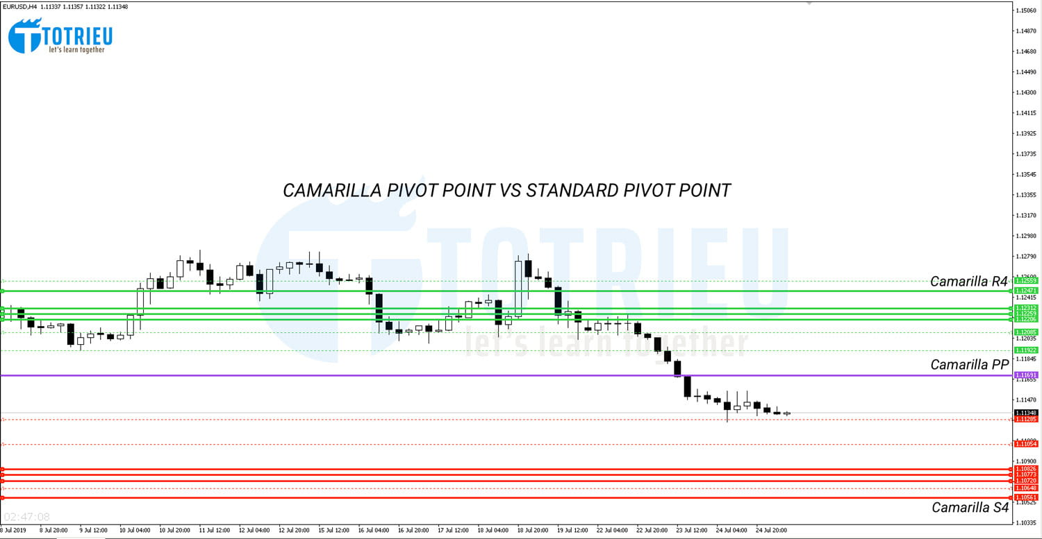 Camarilla Pivot Point và Standard Pivot Point