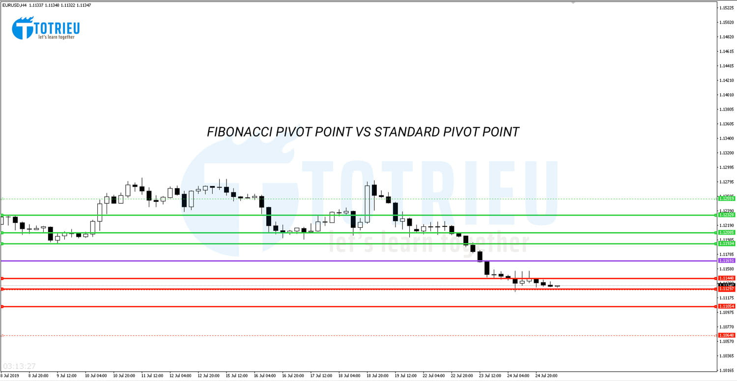 Standard vs Fibonacci Pivot Point