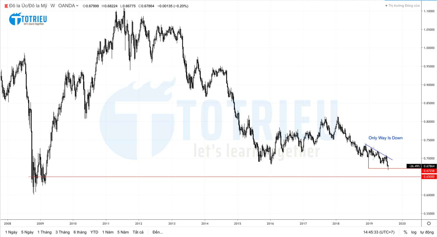 AUD/USD - Only Way Is Down