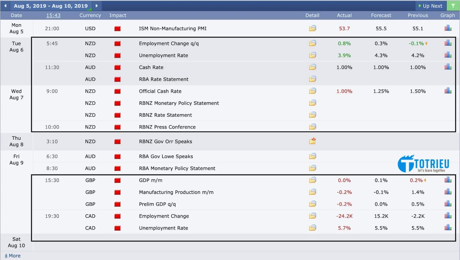 Forex Economic Data Week 32/2019