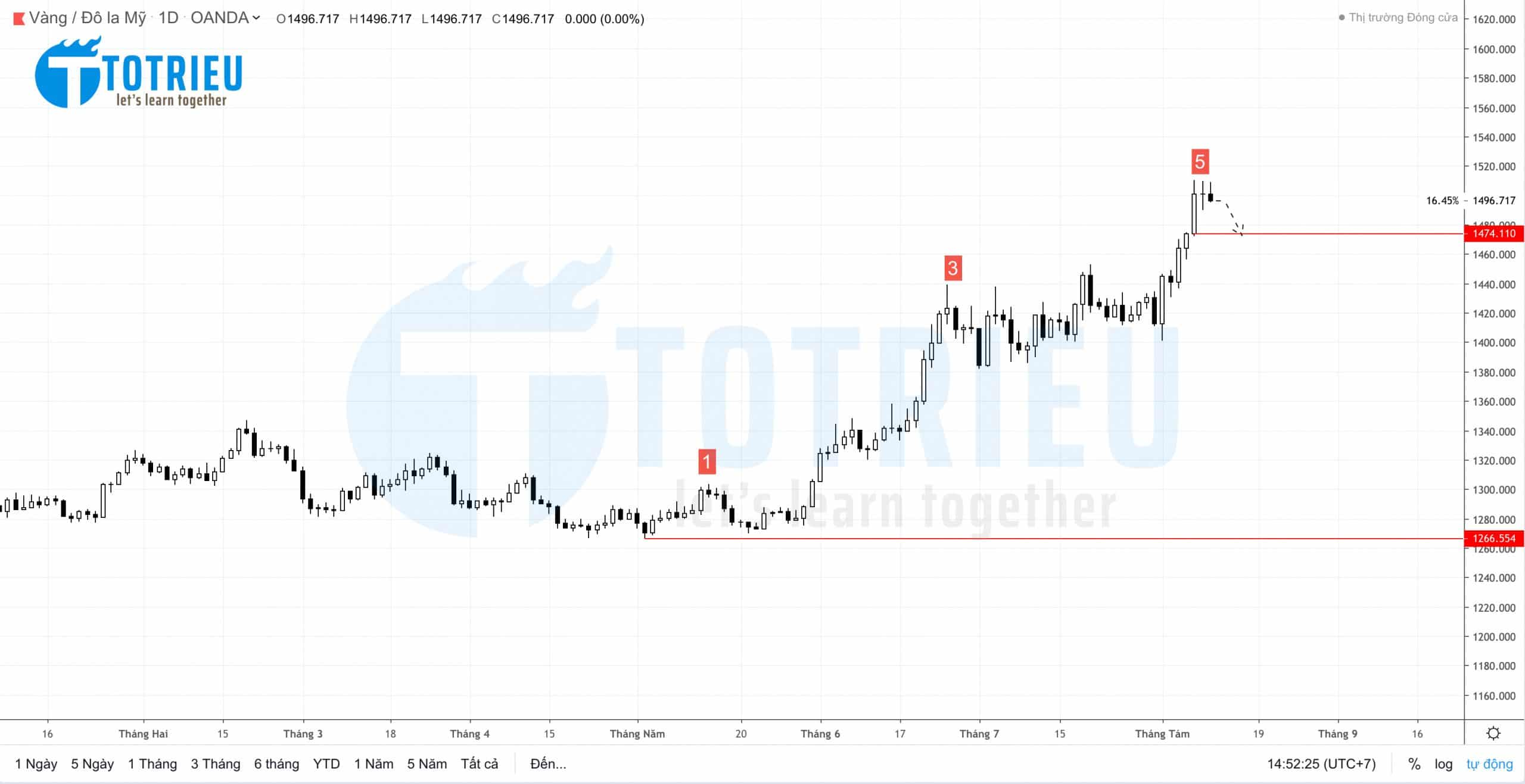 Gold - XAU/USD Weekly Forecast Week 33/2019