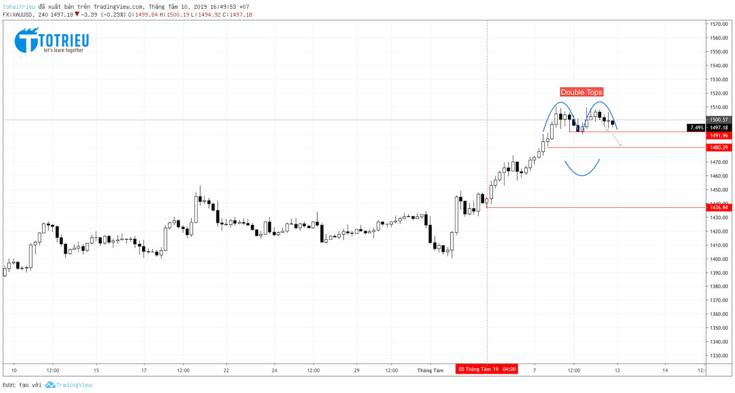 XAU/USD recap week 32/2019