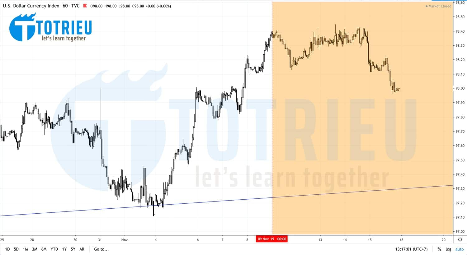 DXY - US Dollar Index Recap tuần 46/2019