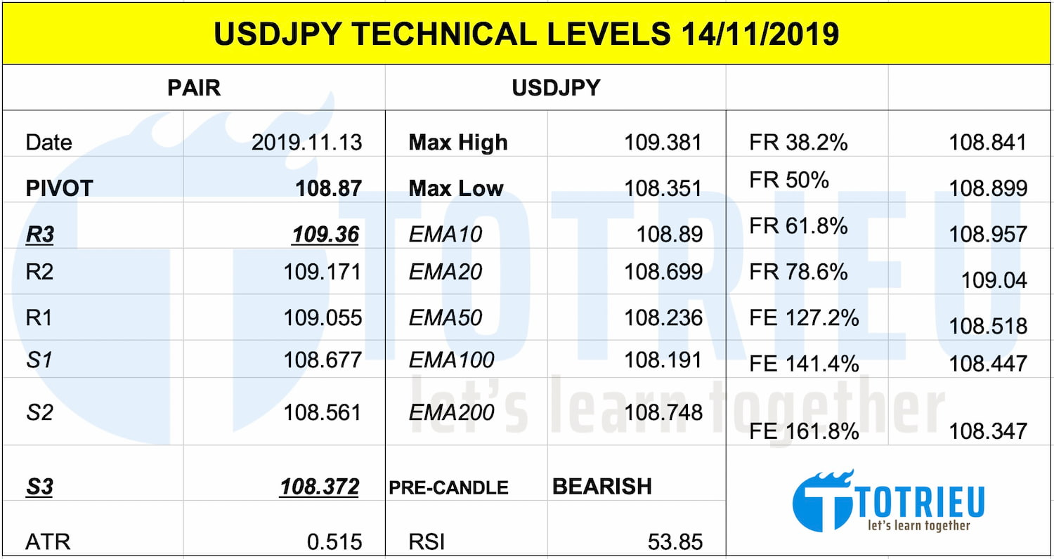 USD/JPY Technical Levels ngày 14/11/2019