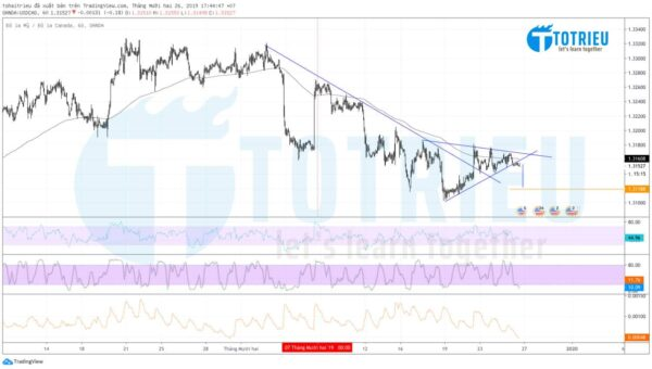 USD/CAD ngày 26/12/2019: Breakout Triangle