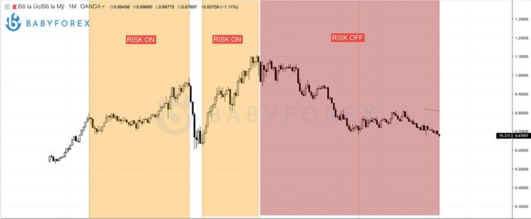 AUD/USD khi xuất hiện Risk On - Risk Off