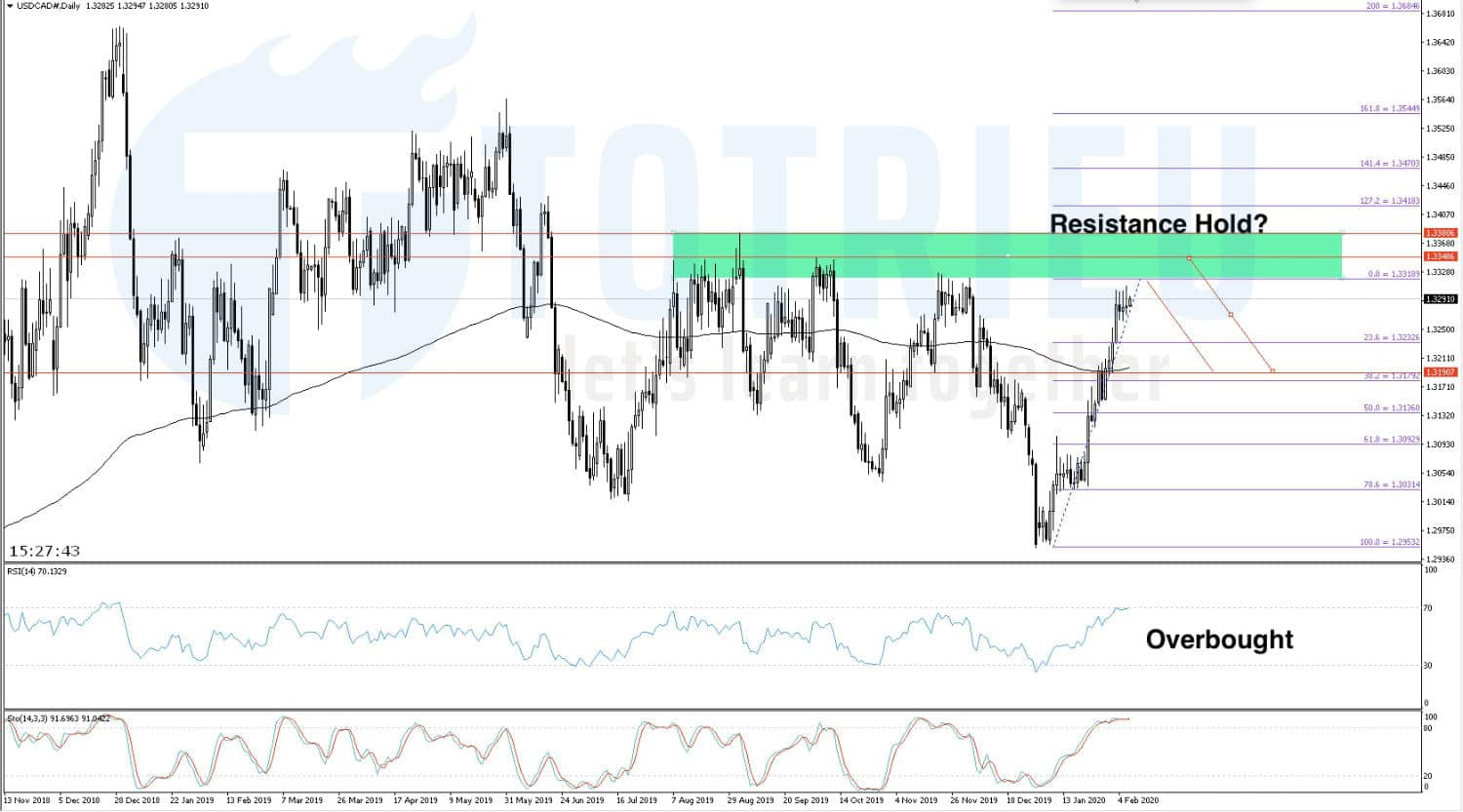 USD/CAD ngày 07/02/2020: Resistance Hold?