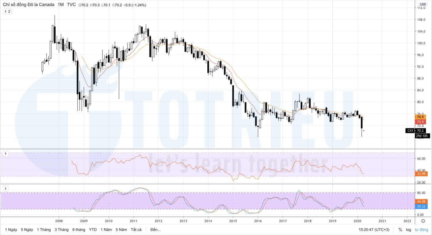 CANADIAN DOLLAR CURRENCY INDEX 04/2020 - tháng 06/2020