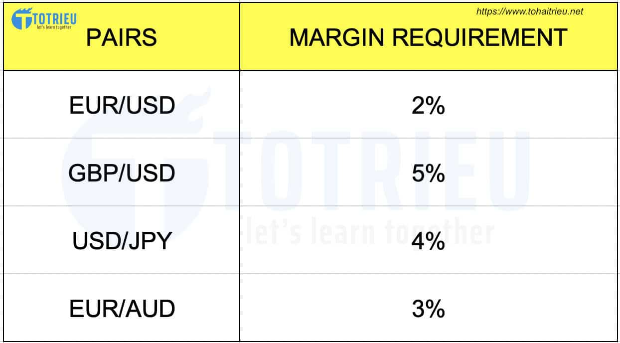 Ví dụ Margin Requirement trong giao dịch Forex